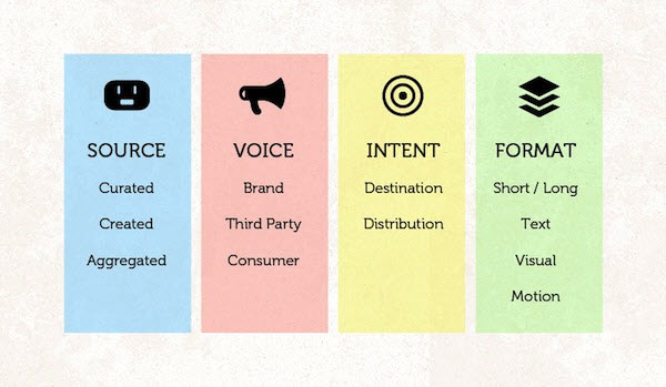 Storytelling needs a source, voice, intent, and format