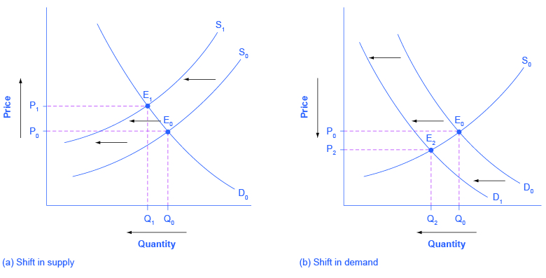 2 graphs of price versus quantity. Left: shift in demand; right: shift in demand.