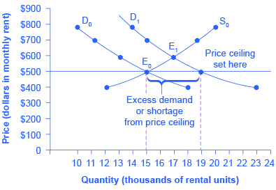 Graph of price of monthly rent versus quantity in thousands of rental units.