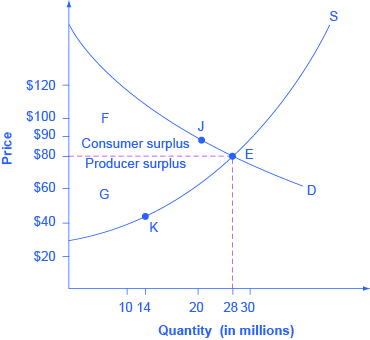 Graph of price versus quantity in millions.