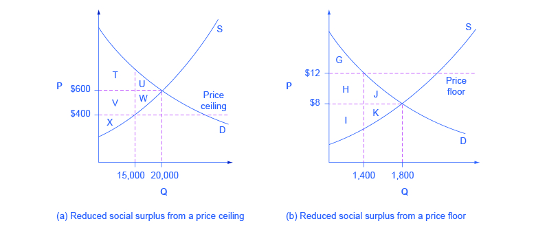 2 graphs, a and b, of P versus Q. (a) is reduced social suplus from a price ceiling, and (b) is from a price floor.