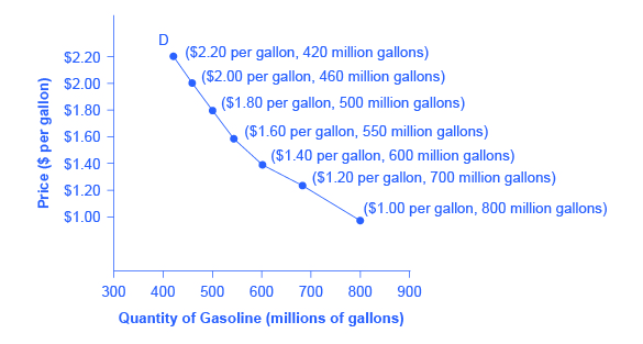 Graph of gas prices versus quantity in millions of gallons
