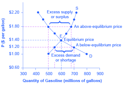 Graph of gas demand and supply