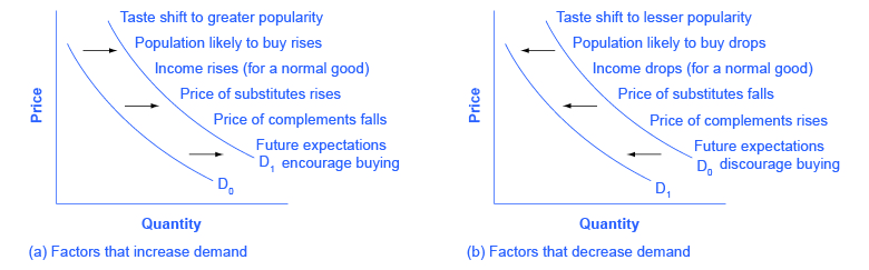2 graphs of price versus quantity. Left: Factors that increase demand; left: factors that decrease demand.