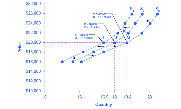 Graph of price versus quantity with shifts in supply.
