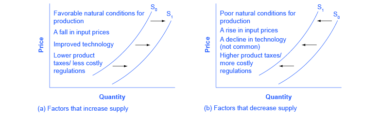 2 graphs of price versus quantity. Left: factors that increase supply; right: factors that decrease supply.