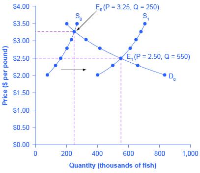 Graph of price versus Quantiy of fish