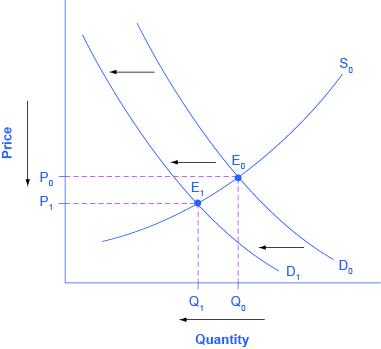 Graph of price versus quantity