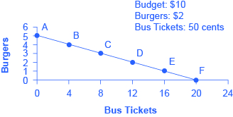 Graph of burgers, y axis, versus bus tickets, x axis. The graph shows the budget line as a downward slope representing the opportunity set of burgers and bus tickets.