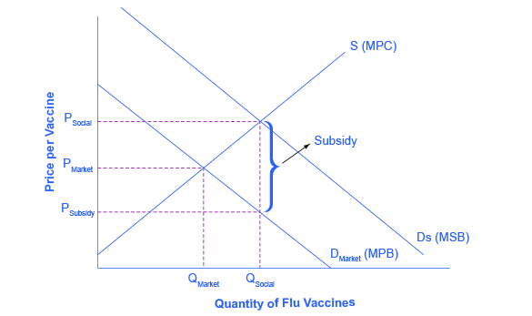 Graph of Price per Vaccine, y axis, versus Quantity of Flu Vaccines, x axis.