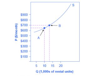 Chapter 5 1 Price Elasticity Of Demand And Price Elasticity Of
