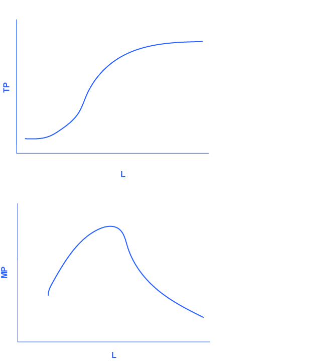 The graph shows the data from table 7.2. The x-axis is the change in labor, and is labelled L. The y-axis is the change in total product, and is labelled TP. The curve in the graph starts relatively steeply, and levels off after time. The graph shows the more general cases of total product and marginal product curves. The x-axis is labor, and is labelled L. The y-axis is marginal product, and is labeled MP. The graph initially curves upward, then peaks before continuning in a downward direction until it tails off near the x-axis, showing nearly zero marginal product as labor increases.