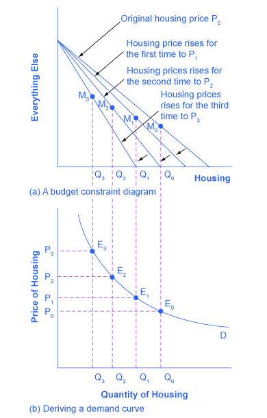 The two graphs show how budget constraints influence the demand curve.