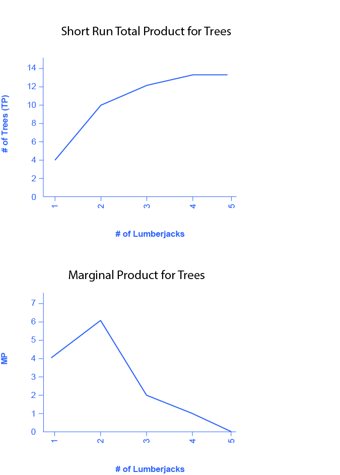 Figure 7.5a is a graph showing the short run total product for trees. Figure 7.5b is a graph showing the marginal product for trees.