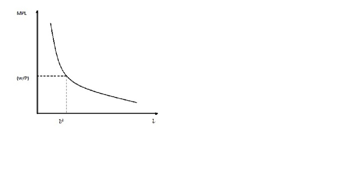graph shows M P L versus amount of labor employed. A curve is shown that starts in the upper left, then curves down and to the right.