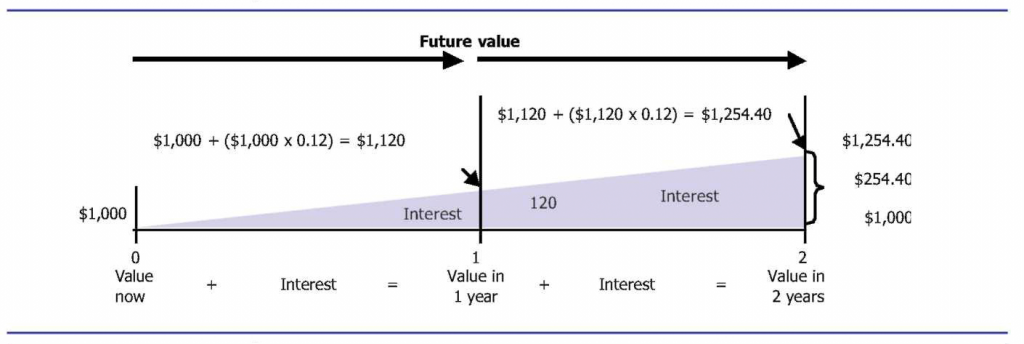 A timeline from 0 to 2 years shows a line sloping upwards as interest increases the value to $1,120 at year 1 and $1,254.40 at year 2.