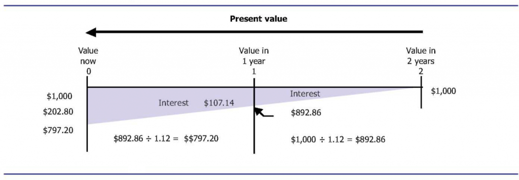 A timeline pointing from right to left to shows calculating to find how much you need to invest to reach a goal.