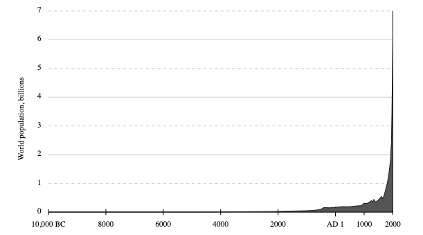 Graph of World population (y axis from 0 to 7 billion) versus time from 10,000 B.C. to 2000.