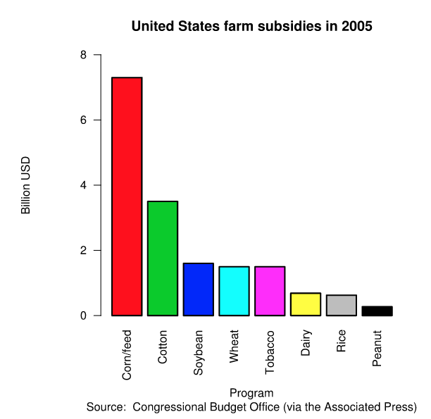 Bar chart of U.S. farm subsidies in 2005 in billions of dollars: corn feed: 7; cotton: 3.5; soybean, wheat and tobacco: 1.7; dairy and rice: 0.7; peanut: 0.2.