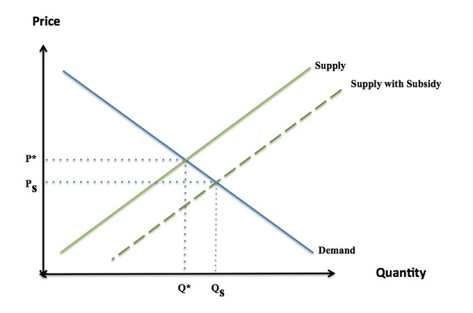 "This graph is similar to the previous 2 graphs of price versus quantity with straight Demand and Supply lines plotted. An extra dotted line to the right of the Supply line is parallel and labeled ""Supply with Subsidy""."
