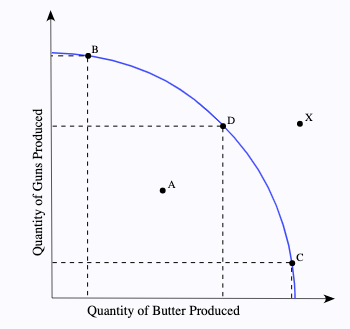 Production graph of quantity of guns (y axis) versus quantity of butter shows curve that starts at upper left and curves to the right and down to x axis in circular arc.