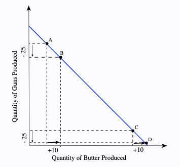 production graph of quantity of guns (y axis) versus quantity of butter shows straight line from upper left to lower right.