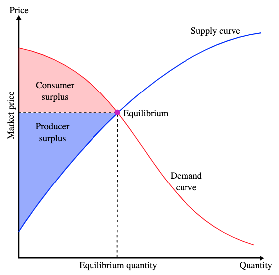 graph of price (y axis) versus quantity shows supply and demand curves.