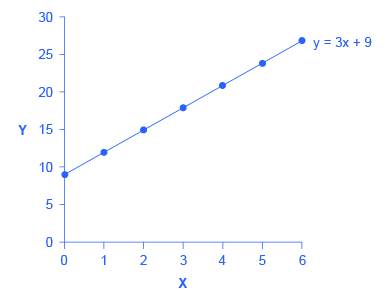 Slope and the Algebra of Straight Lines