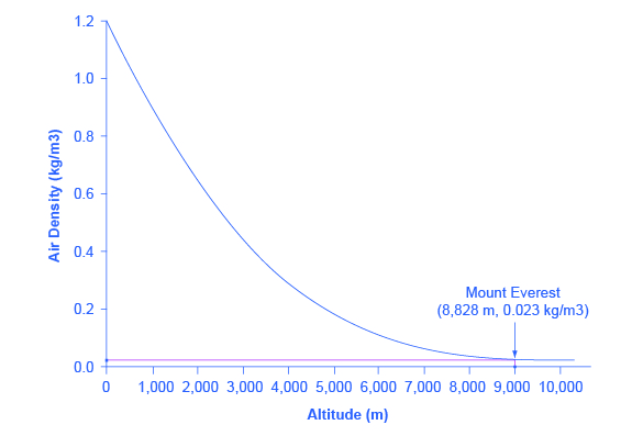 """data-alt=""""The graph shows altitude on the x-axis and air density on the y-axis. A downward sloping lines has the end points (0, 1.2) and (8.828, 0.023). End point (8,828, 0.023) represents the top of Mount Everest."""""""