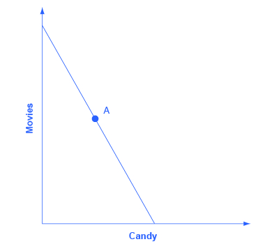 """The graph's x-axis is labeled """"candy,"""" and the y-axis is labeled """"movies."""" The graphs shows one downward sloping line with the point A marked."""
