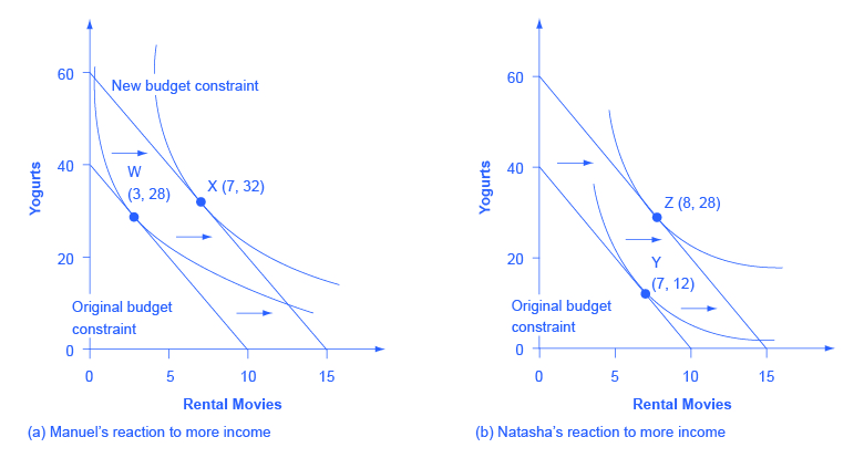"""Both images in the graph show """"rental movies"""" on the x-axis and """"yogurts"""" on the y-axis. Image (a) shows Manuel's reaction to more income with. From the two indifference curves, points W (3, 28) and X (7,32) are marked. Image (b) shows Natasha's reaction to more income. From the two indifference curves, points Y (7, 12) and Z (8, 28) are marked."""