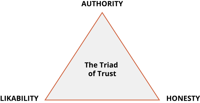 The Triad of Trust - Authority, Likability, Honesty