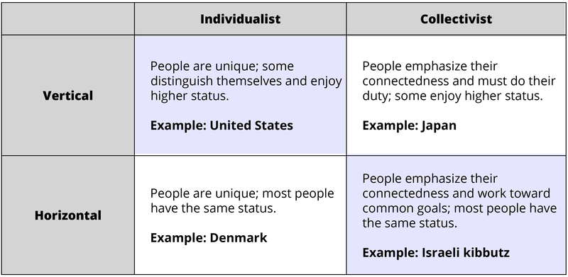 Contrasting four types of culture. 1. Vertical Individualistic – Example: United States. People are unique; some distinguish themselves and enjoy higher status. 2. Horizontal Individualistic – Example: Denmark. People are unique; most people have the same status. 3. Vertical Collectivist – Example: Japan. People emphasize their connectedness and must do their duty; some enjoy higher status. 4. Horizontal Collectivist – Example: Israeli kibbutz. People emphasize their connectedness and work toward common goals; most people have the same status.