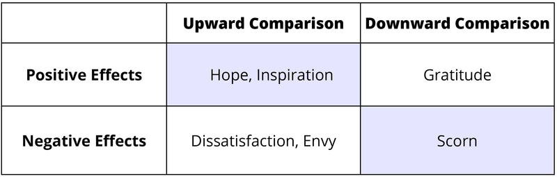 Positive and negative effects of upward and downward social comparison. 1. Upward Social Comparison. Positive effects - hope and inspiration. Negative effects - dissatisfaction and envy. 2. Downward Social Comparison. Positive effects - gratitude. Negative effects - scorn.