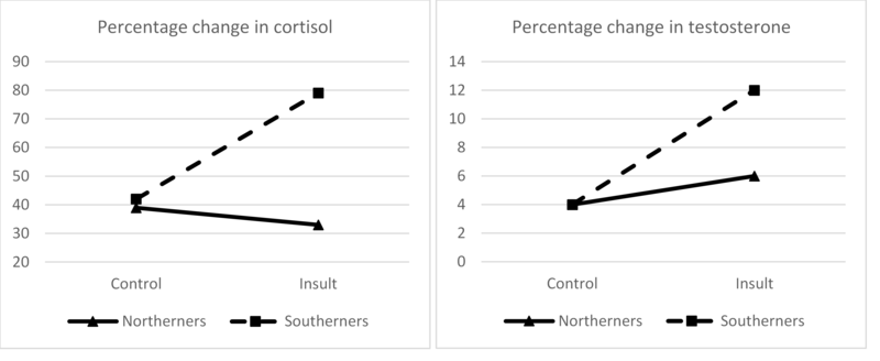Graphs showing the relationship between being from a culture of honor and cortisol levels during an experiment as described in the preceding paragraphs.