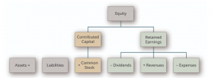 Expanded Accounting Equation flowchart. Read Long description.