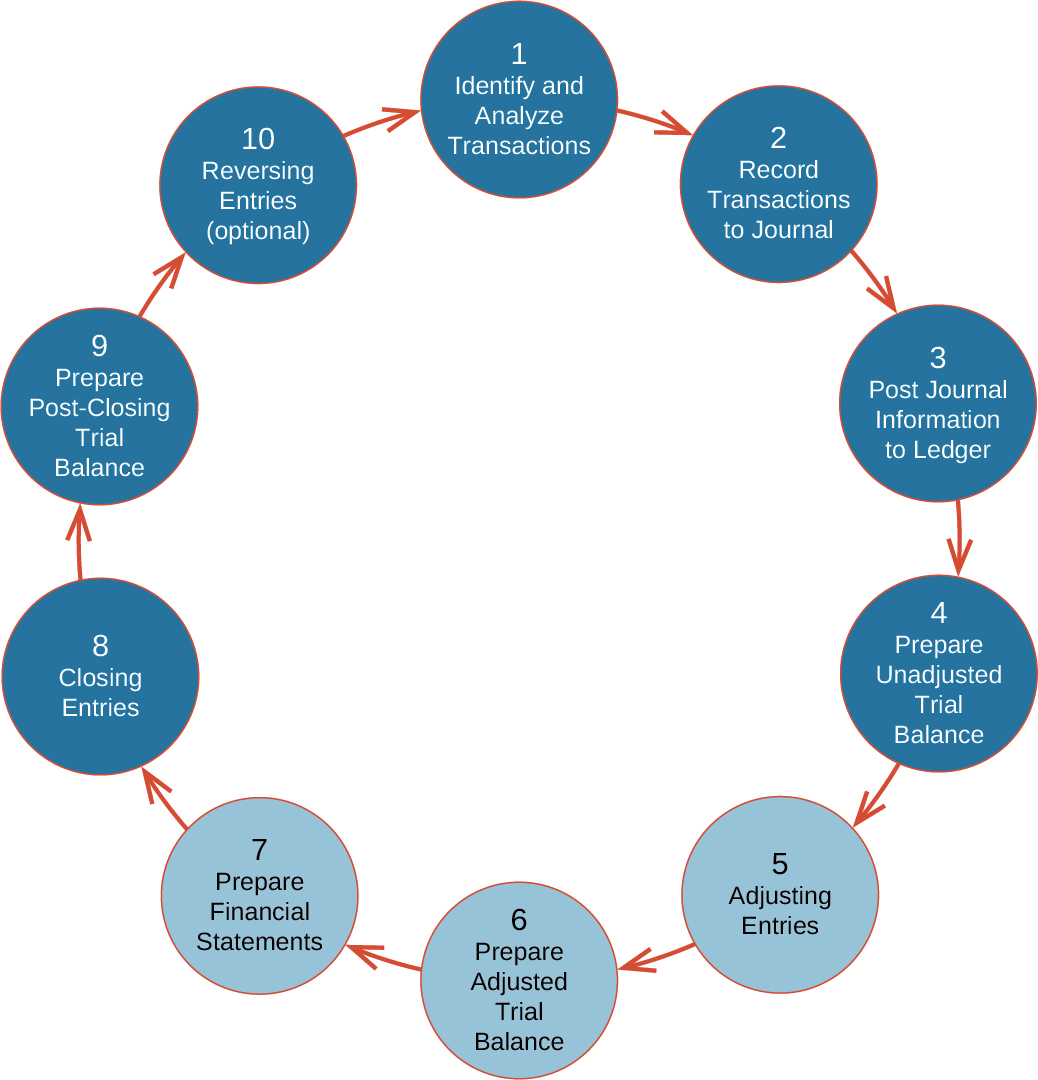 10 labeled circles represent the accounting cycle. They have arrows from 1 to 2, 2 to 3, and so on.