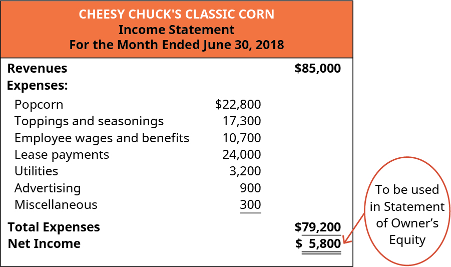 Cheesy Chuck's Classic Corn, Income Statement, For the Month Ended June 30, 2018.