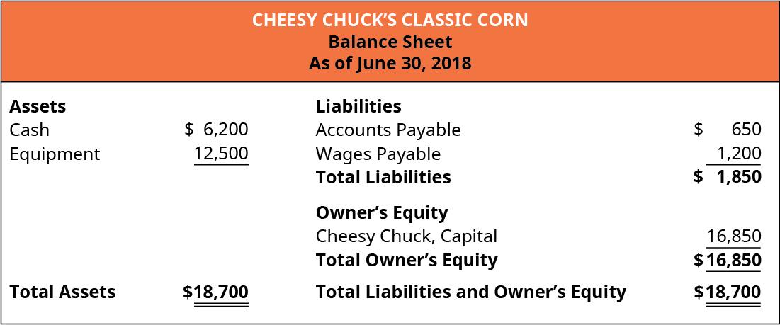 Cheesy Chuck's Classic Corn, Balance Sheet, As of June 30, 2018.