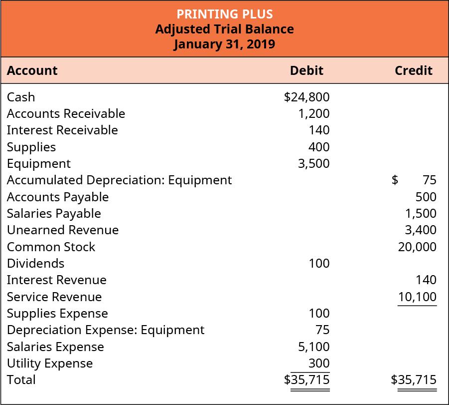 Printing Plus Adjusted Trial Balance, January 31, 2019.