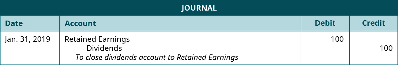 "Journal entry of January 31, 2019 debiting Retained Earnings for 100 and crediting Dividends 100. The explanation: ""To close dividends account to Retained Earnings."""