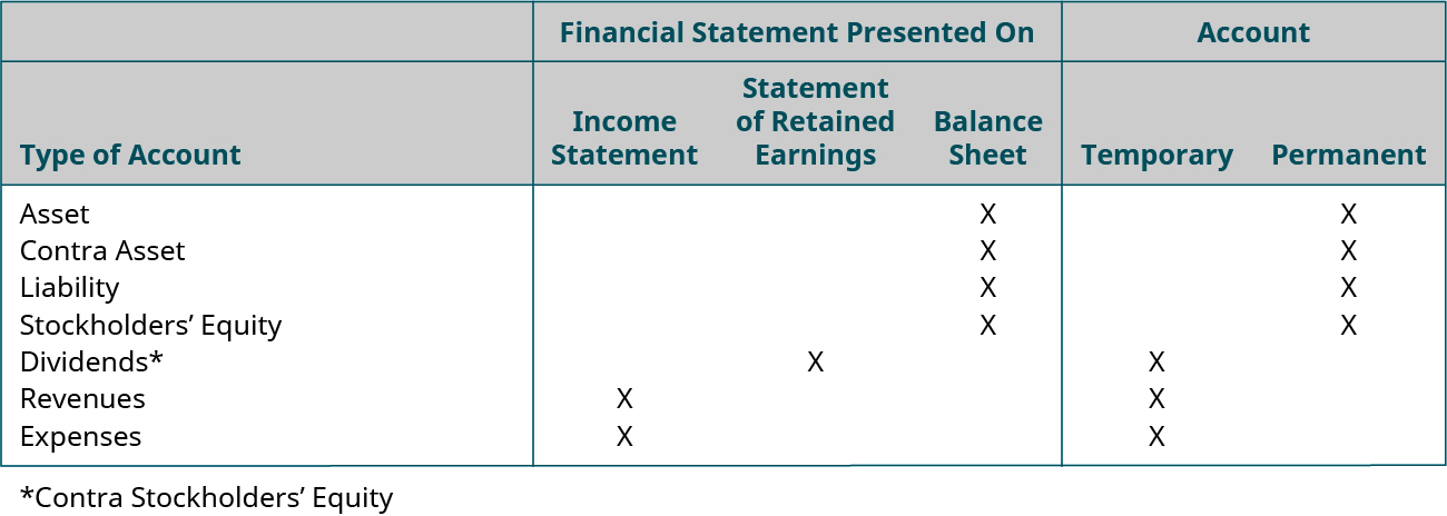 Financial statement on 7 types of account