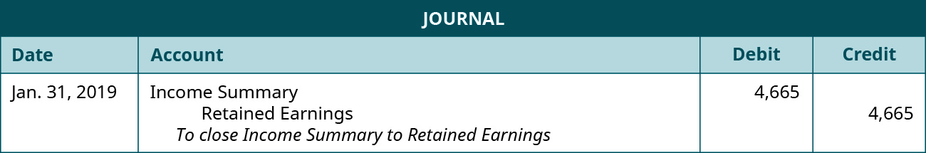 "Journal entry for January 31, 2019 with a debit to Income Summary for 4,665 and a credit to Retained Earnings for 4,665. Explanation: ""To close Income Summary to Retained Earnings."""