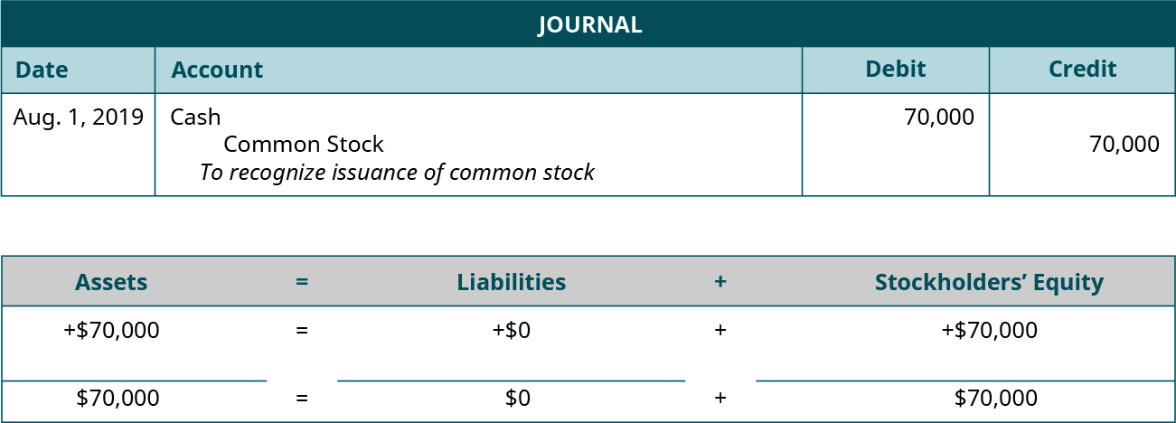 "Journal entry for August 1, 2019 debiting Cash and crediting Common Stock for 70,000. Explanation: ""To recognize issuance of common stock."" Assets equals Liabilities plus Stockholders' Equity. Assets go up 70,000 equals Liabilities don't change plus Equity goes up 70,000. 70,000 equals 0 plus 70,000."