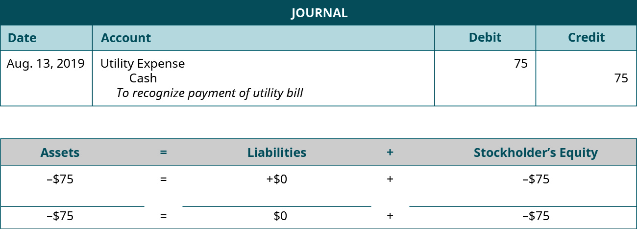 "Journal entry for August 13, 2019 debiting Utilities Expense and crediting Cash for 75. Explanation: ""To recognize payment of utility bill."" Assets equals Liabilities plus Stockholders' Equity Assets go down 75 equals Liabilities don't change plus Equity goes down 75. Minus 75 equals 0 plus (minus 75)."