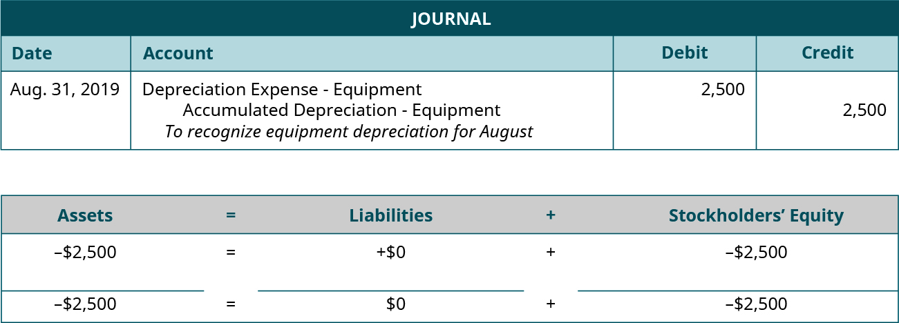"Adjusting Journal entry for August 31, 2019 debiting Depreciation Expense: Equipment and crediting Accumulated Depreciation: Equipment for 2,500. Explanation: ""To recognize equipment depreciation for August."" Assets equals Liabilities plus Stockholders' Equity. Assets go down 2,500 equals Liabilities don't change plus Equity goes down 2,500. Minus 2,500 equals 0 plus (minus 2,500)."