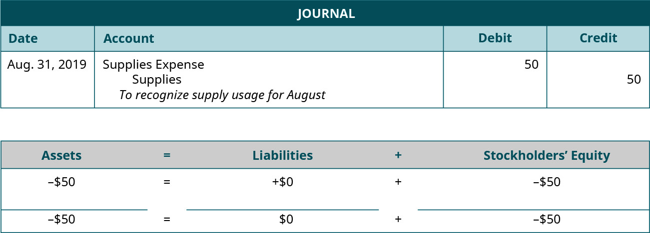 "Adjusting Journal entry for August 31, 2019 debiting Supplies Expense and crediting Supplies for 50. Explanation: ""To recognize supplies usage for August."" Assets equals Liabilities plus Stockholders' Equity. Assets go down 50 equals Liabilities don't change plus Equity goes down 50. Minus 50 equals 0 plus (minus 50)"