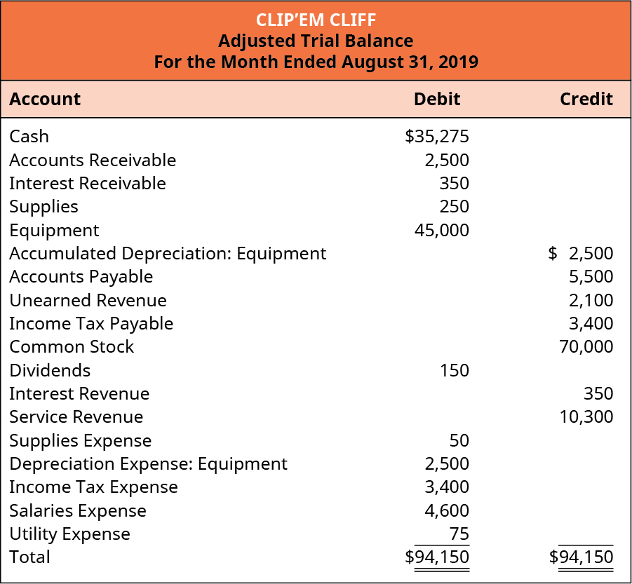 Clip'em Cliff, Adjusted Trial Balance, August 31, 2019.