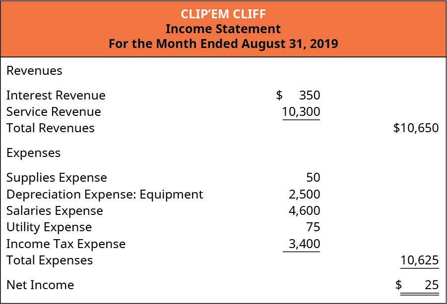 Clip'em Cliff, Income Statement, For the Month Ended August 31, 2019.