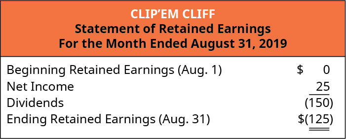 Clip'em Cliff, Statement of Retained Earnings, For the Month Ended August 31, 2019.